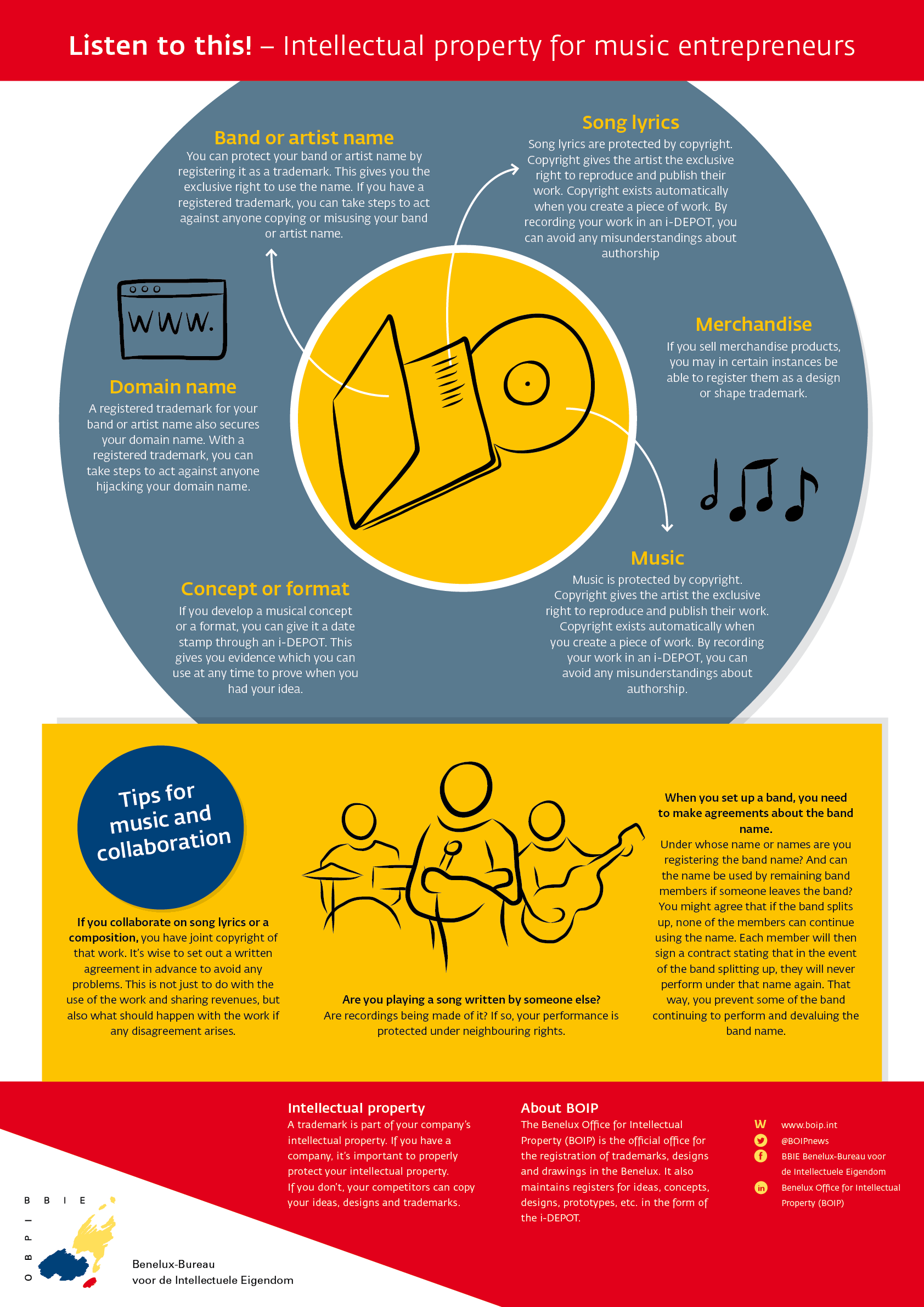 Infographic Music And Intellectual Property Benelux Office For