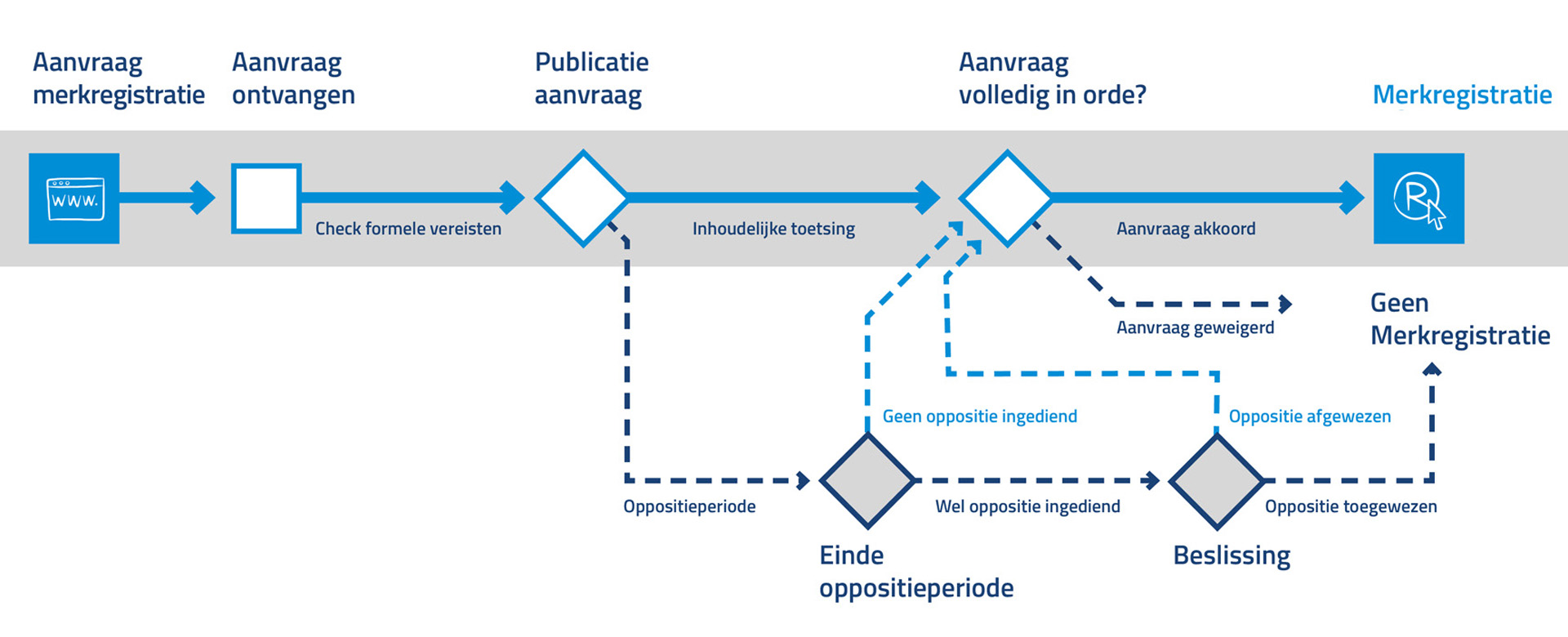 Procedure merkregistratie