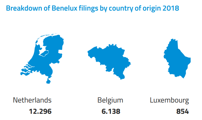 benelux filings country of origin